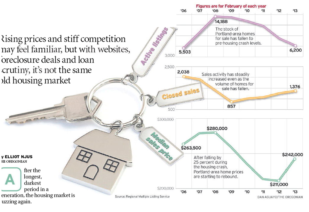 A graphic from The Oregonian.