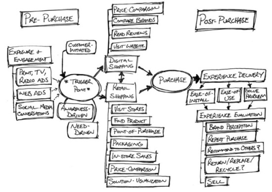 Customer-Interaction-Map-Retail-sm.jpg