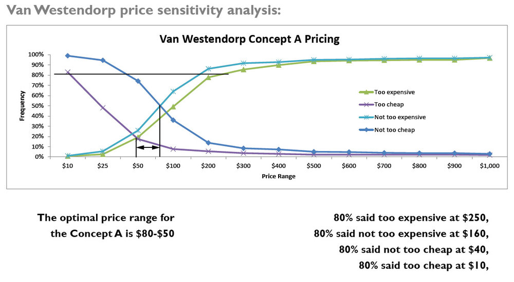 Van Westendorp Price Sensitivity example