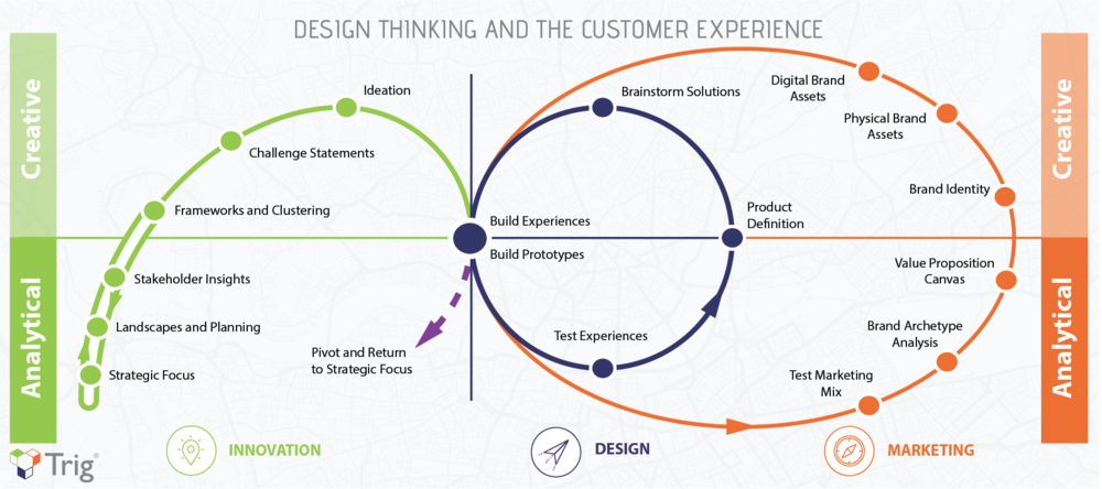 Creative performance using design thinking and analytical rigor to create new customer experiences