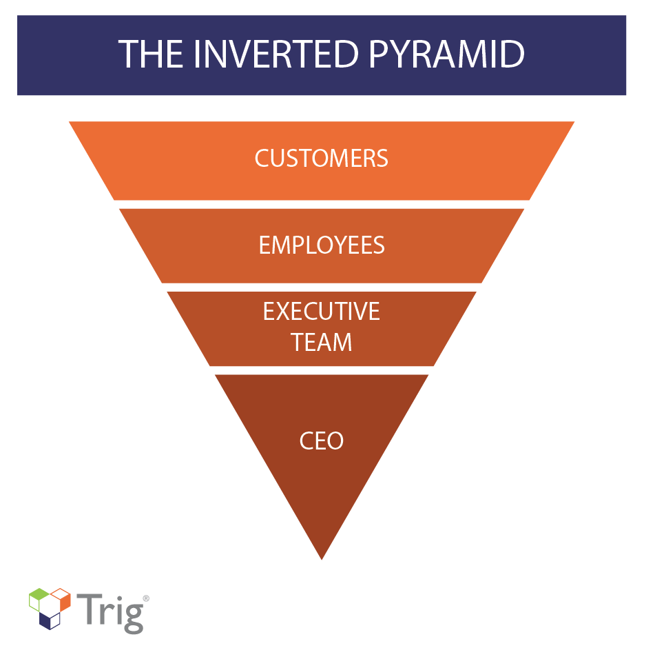 servant leadership and the inverted pyramid  u2014 trig
