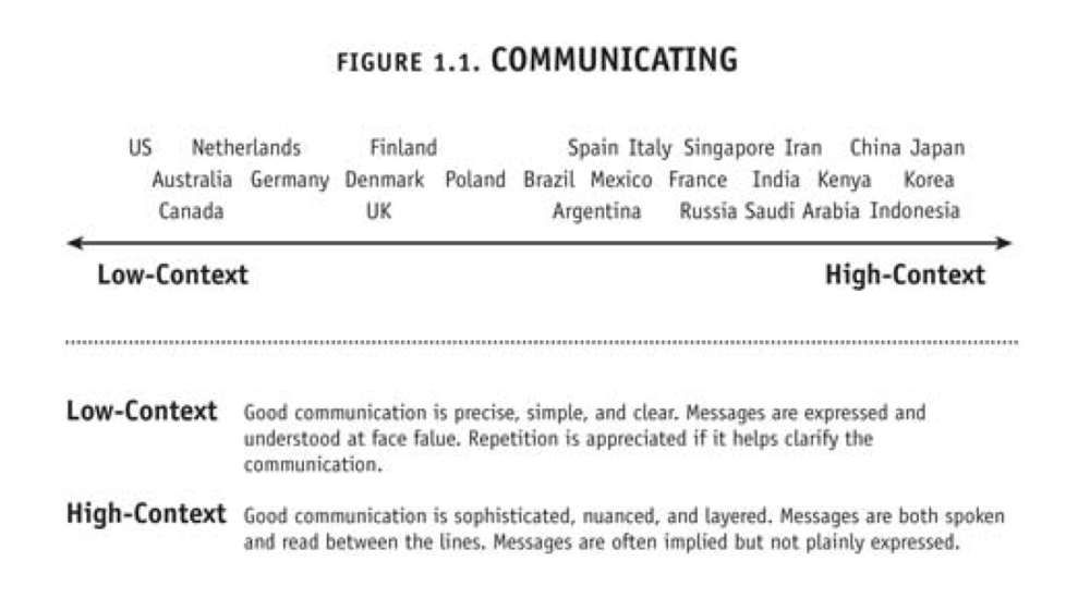 Culture Map Chart Communication