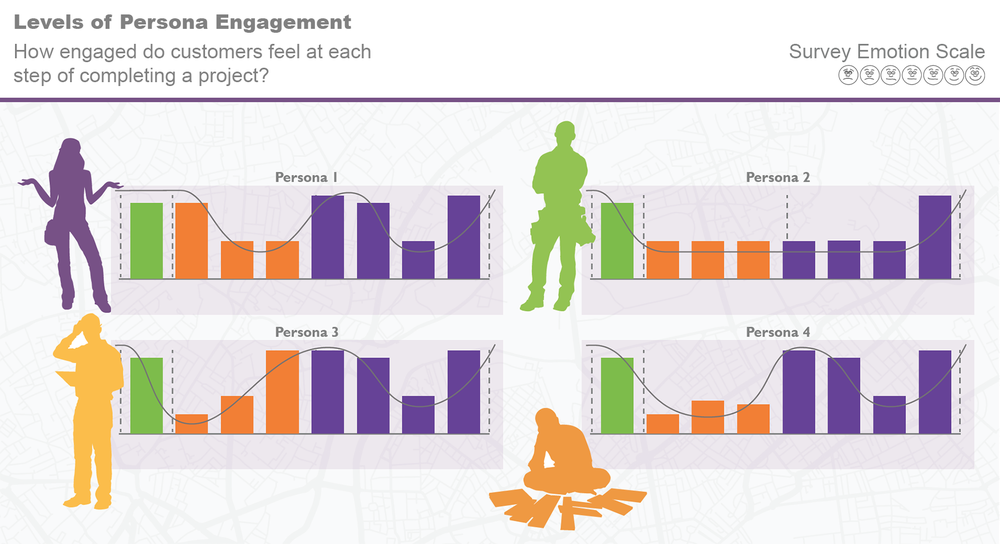 Engagement Journey Persona Graphs