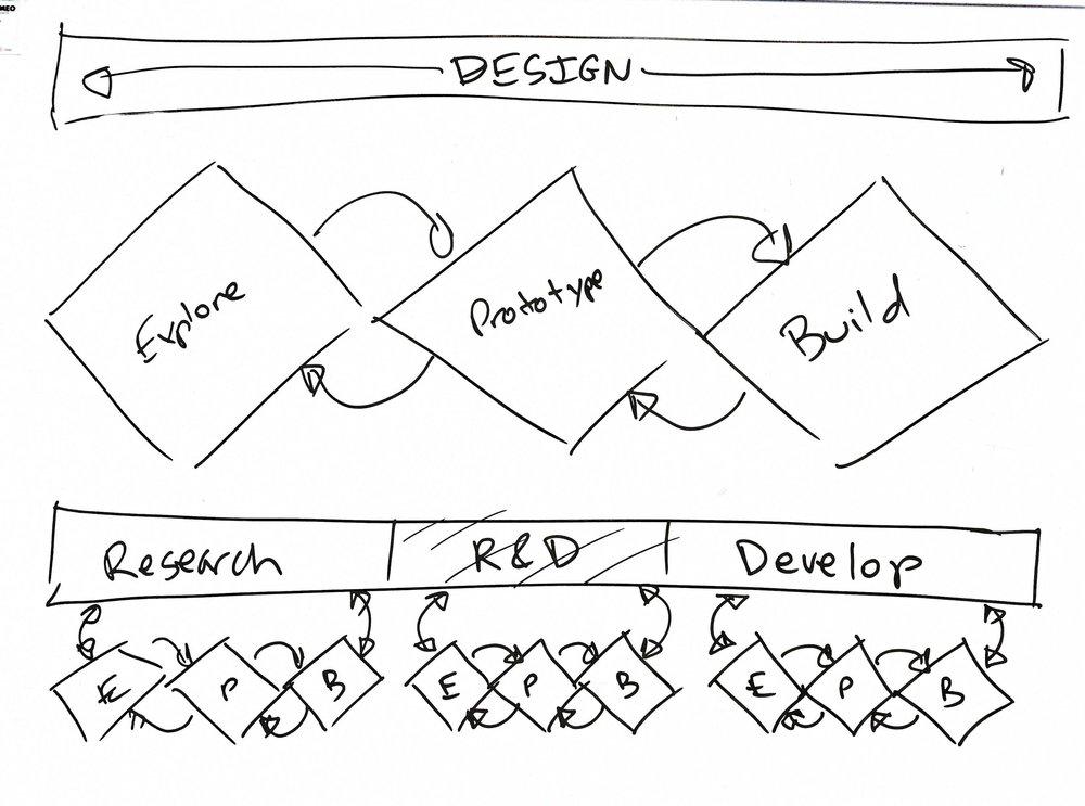 Design vs Development - p1.jpg