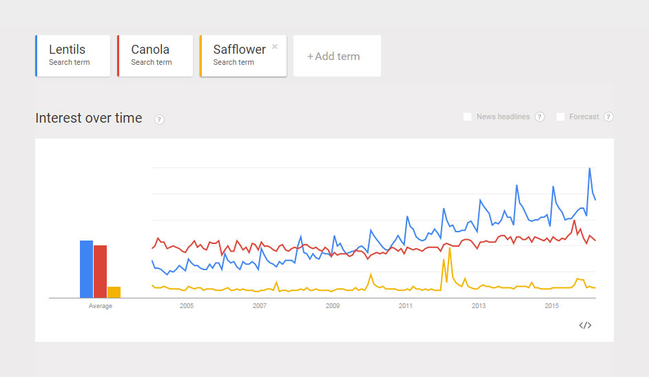 Comparison-Popularity-Lentils-Canola-Safflower.jpg