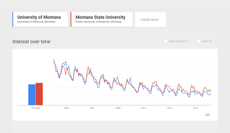 Comparison-Popularity-University-of-Montana-vs-Montana-State-University.jpg