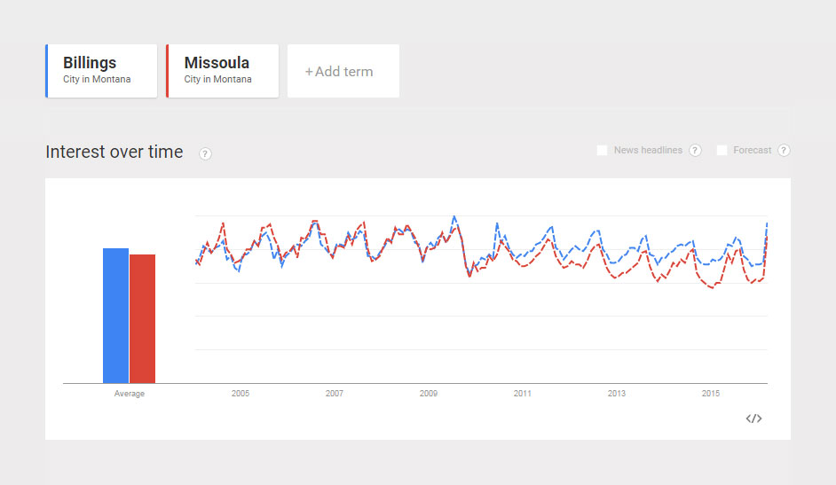 Popularity-Comparison-Billings-vs-Missoula.jpg