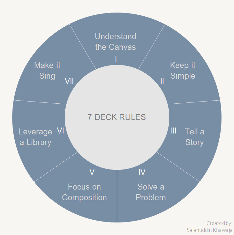 7 Deck Rules - Make insightful presentations. 7 Deck Rules will guide you through the art and the science behind creating a great presentation so you can convey your message effectively