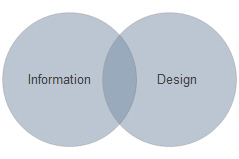 Design your information so it can be conveyed in an understandable way