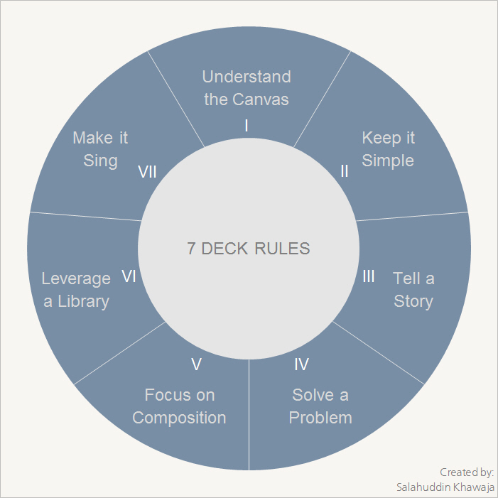 7 Deck Rules - Makeinsightfulpresentations.7 Deck Rules will guide you through the art and the science behind creating a great presentation so you can convey your message effectively
