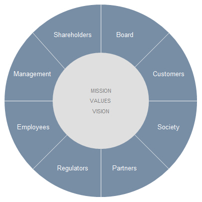 stakeholder capitalism / shareholder value focuses on short-term earnings at the expense of long-term value creation, research shows that companies that cater to a wider set of stakeholders are the most successful.