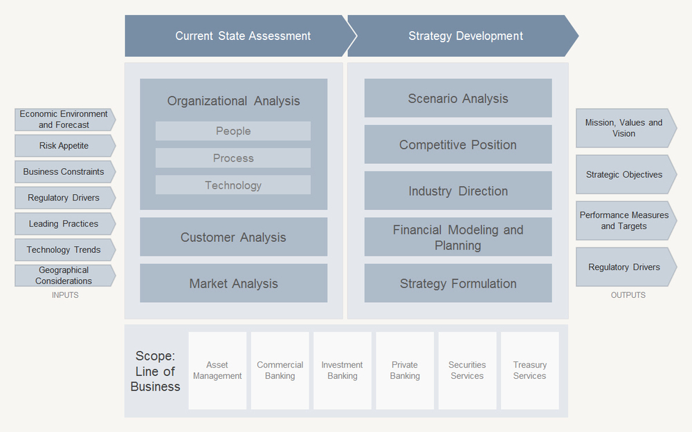 Strategy Development Inputs: Assess  internal and external factors  (Risk Appetite, Regulations, Trends, etc.) Current State Assessment: Perform a current state assessment across the Organization, Customer and Market dimensions Strategy Development: various analysis mechanisms can be adopted to help formulate the strategy Outputs: the key output is the strategic objectives (sometimes the Mission, Values and Vision need to be adjusted)