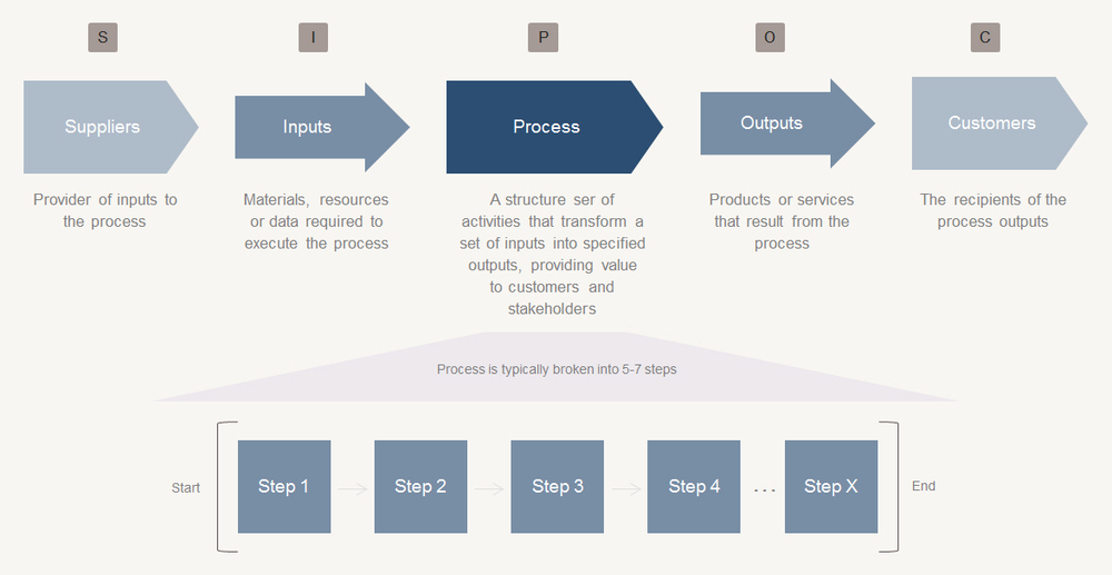 SIPOC  Supplier, Input, Process, Output and Customer