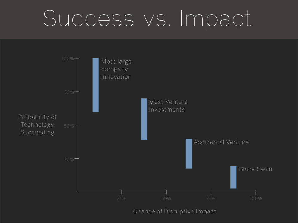 Success vs. Impact
