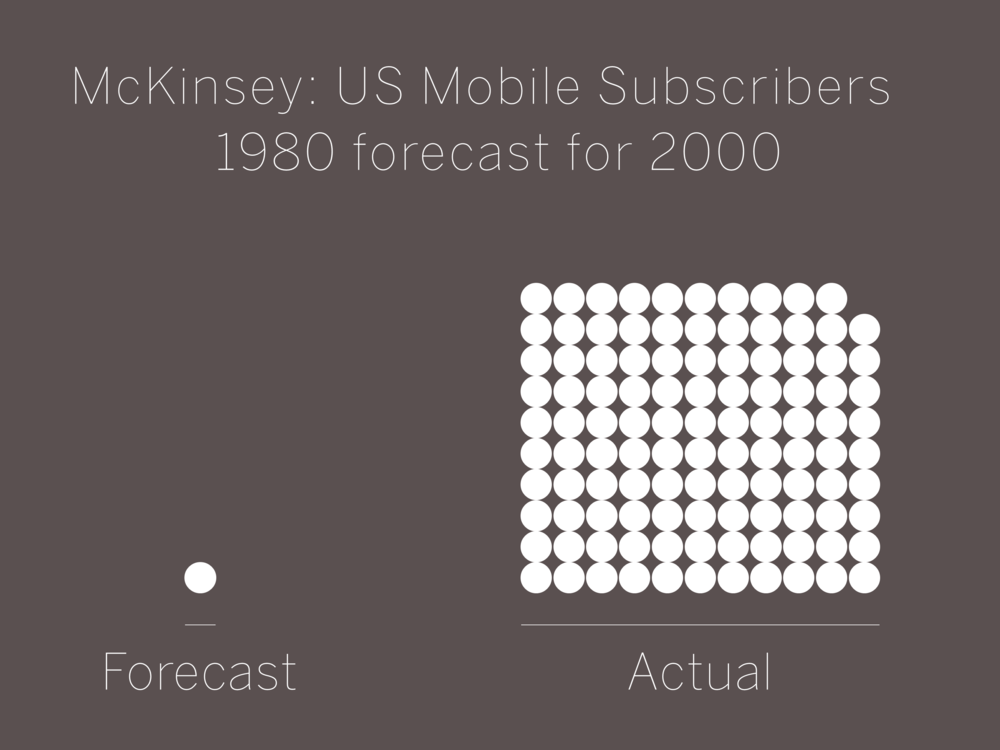 McKinsey: US Mobile Subscribers  1980 forecast for 2000 actuals