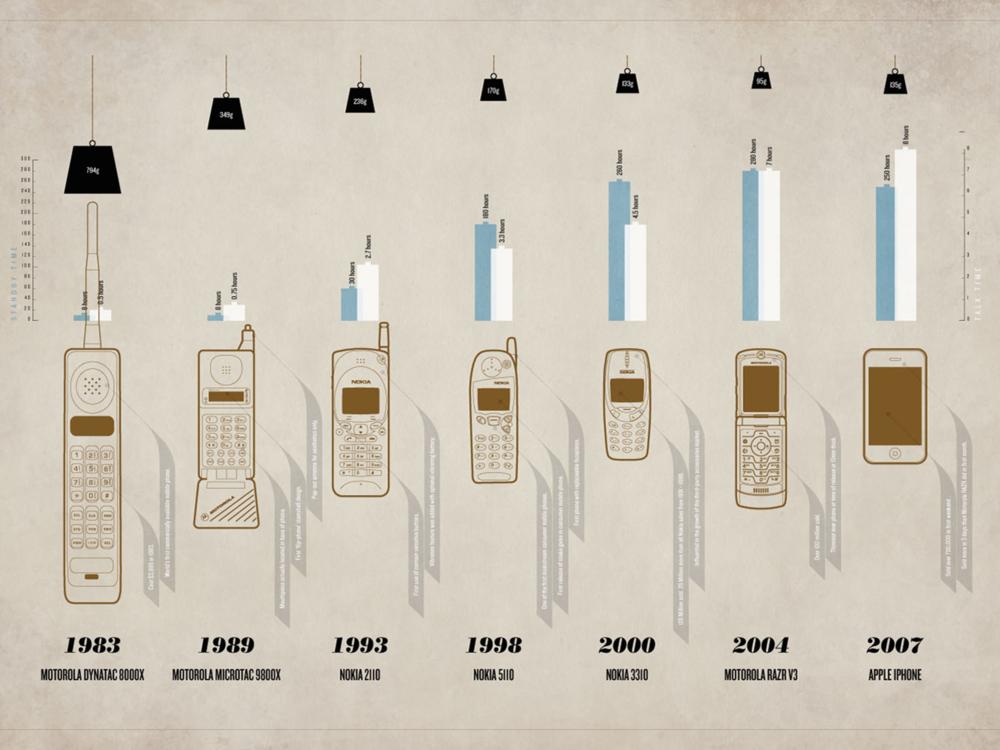 mobile evolution - revolution