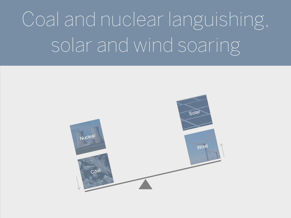 Coal and nuclear languishing, solar and wind soaring