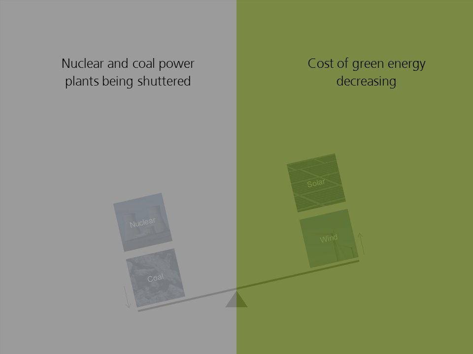 Nuclear and coal power plants being shuttered  Cost of green energy decreasing