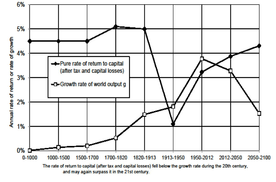 Thomas Piketty - Income Inequality - Capital in the Twenty-First Century.jpg