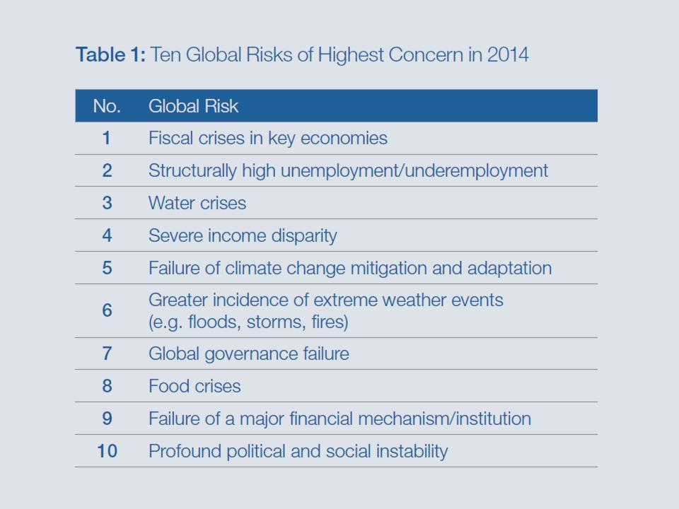 Ten Global Risks of Highest Concern in 2014 - All.png