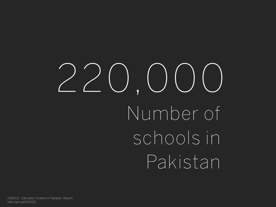 Project Khud - Number of Schools in Pakistan - 220000.png