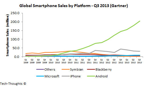 Global Smartphone Sales by Platform - Q3 2013.png