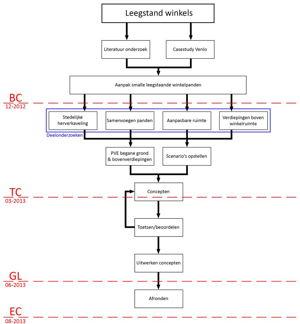 Onderzoeksschema.jpg