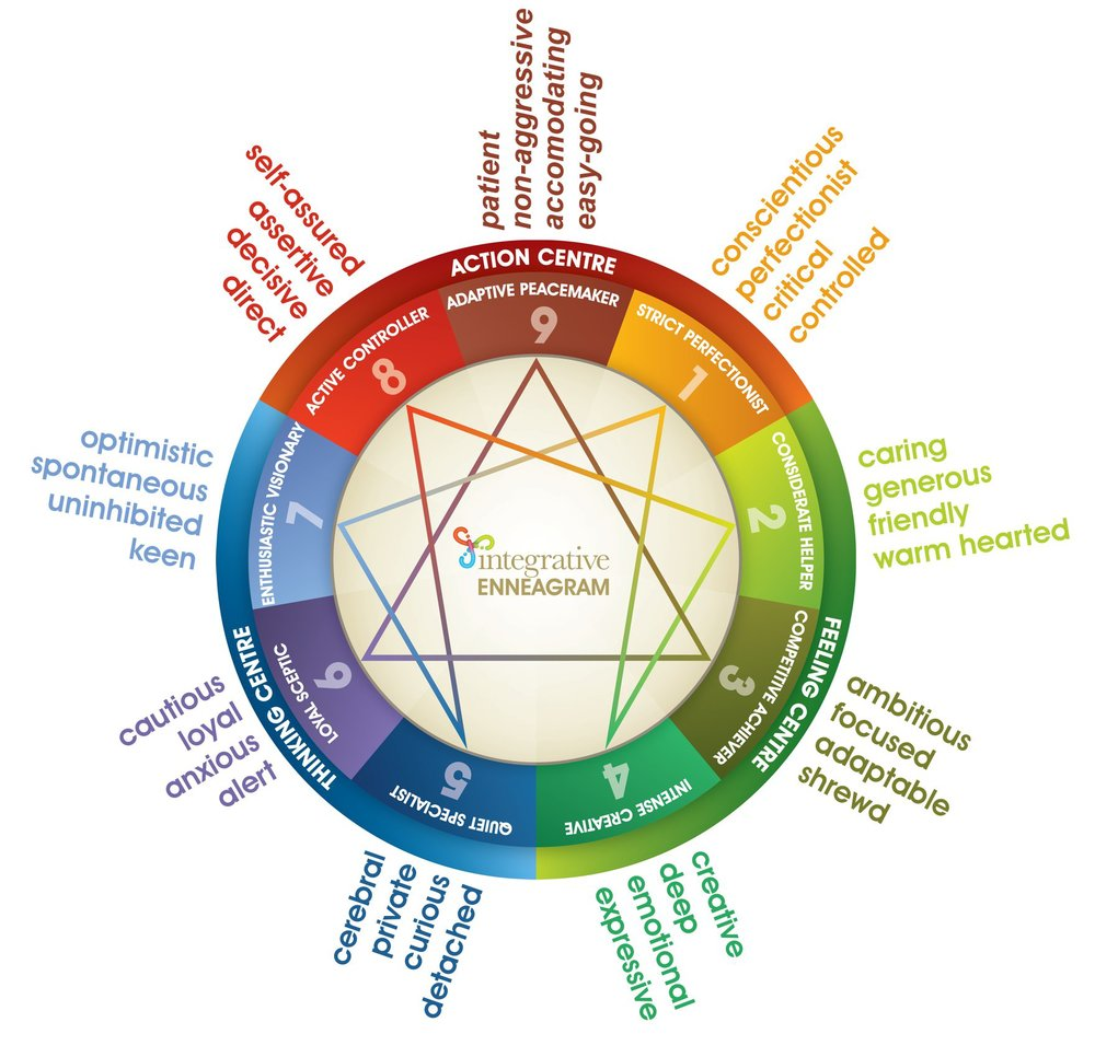 If you'd like to know which Enneagram number you might be, you can  try taking this online test  (or any number of others available on the web). However the best way to identify your type is to read about each and reflect on which one best describes you. The test can be a good starting place, leading you to a couple of numbers to investigate.