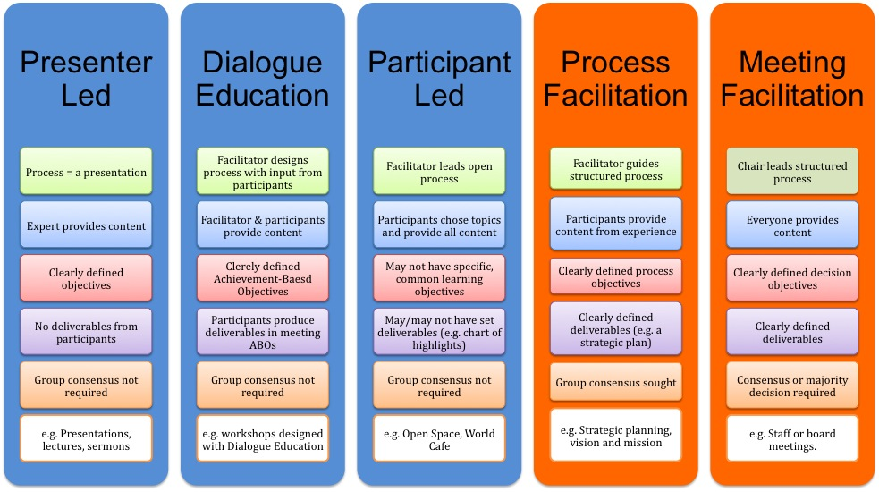 5 Types of Facilitation.jpg