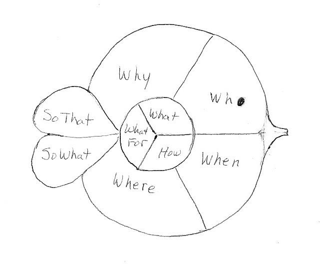 steps of design-fish2-jones.jpg