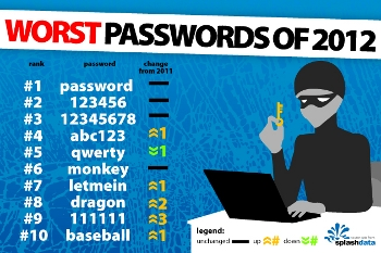WorstPassword-Infographic_resized_350w.jpg
