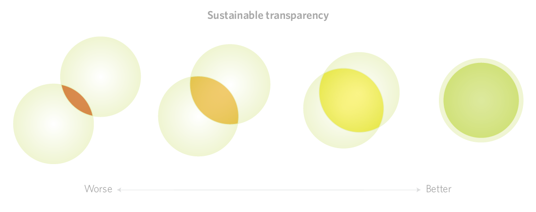 A graphic exercise in representing sustainability characteristics for a product. (In progress)
