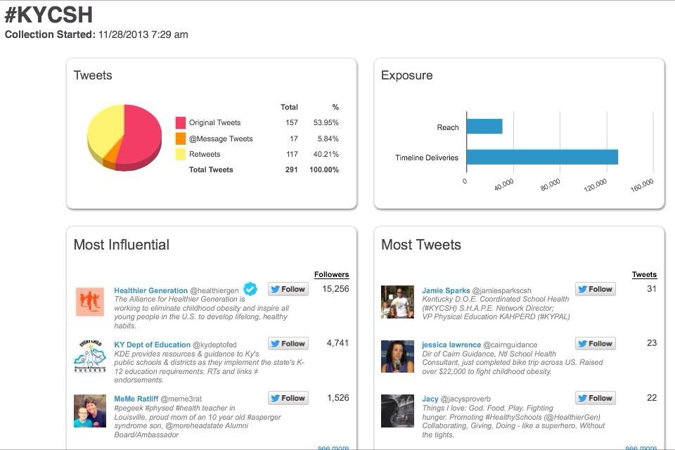 Twitter statistics for the day!