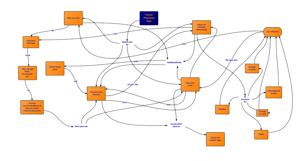 582 concept map.png