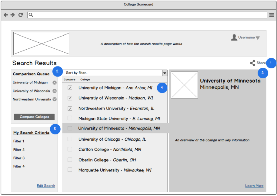 Search Results    1) Share: email, social networks, export to PDF  2) Comparison queue: allows users to build a list of colleges for comparison    3) Mini Scorecard: brief overview of key information from the specific college highlighted    4) List of colleges matching the search filters: these colleges can be added to the comparison queue or sorted by a specific filter  5) Displays search criteria: users can see which filters they have applied, and remove any if desired or return to the search page
