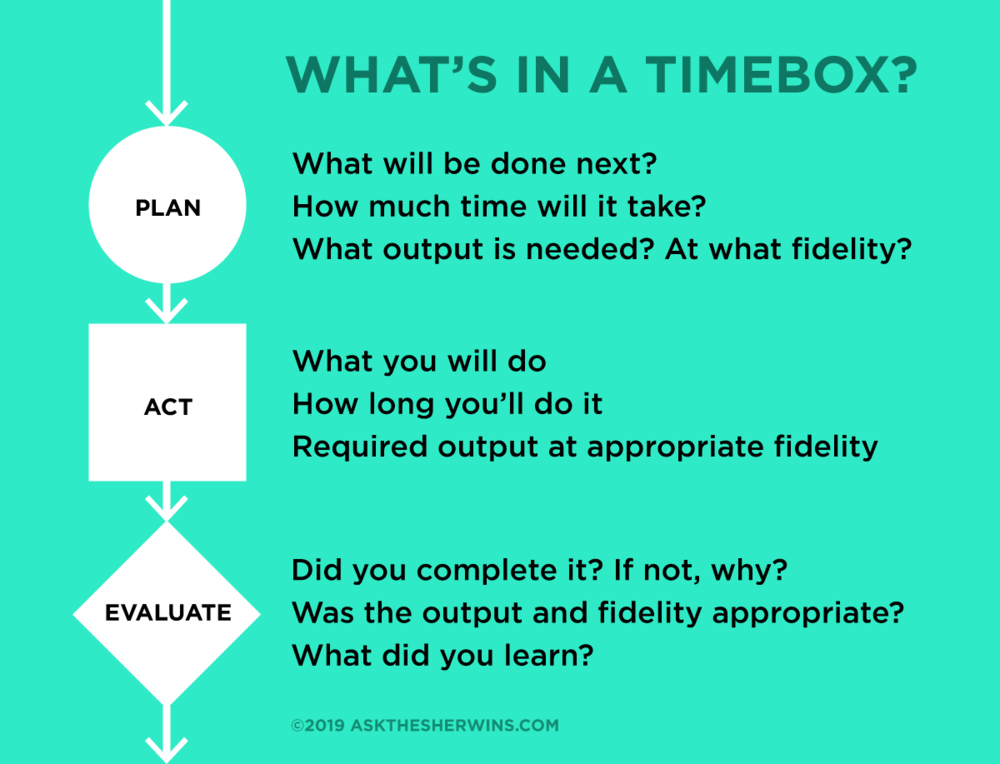 When timeboxing, be specific about the required output and fidelity of what you're creating. Over time, this will help you estimate how much you can accomplish when you take on certain tasks. It will also create shared accountability when timeboxing as a team.