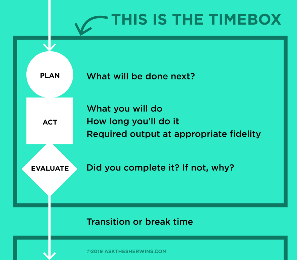 Timeboxing isn't about just checking things off a to-do list. Always include time for planning, action, and evaluation after each task. That said, it's rare that a team can timebox for more than an hour without a break. Use your breaks to refuel, recharge, and reflect on what's working and what you might do next.