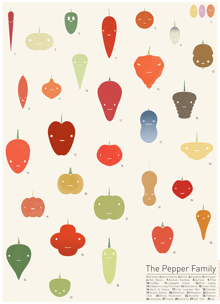 The Pepper Family poster (18x24) Send me an email if you want to buy a copy:)