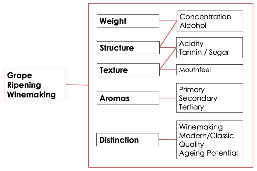A Framework to Define Style...
