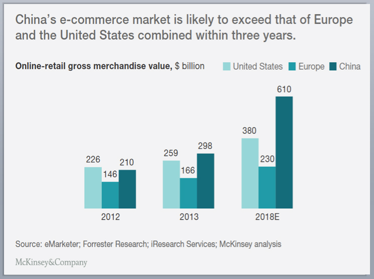 Graph 5 - Chinese are the most sophisticated e-commerce consumers in the world