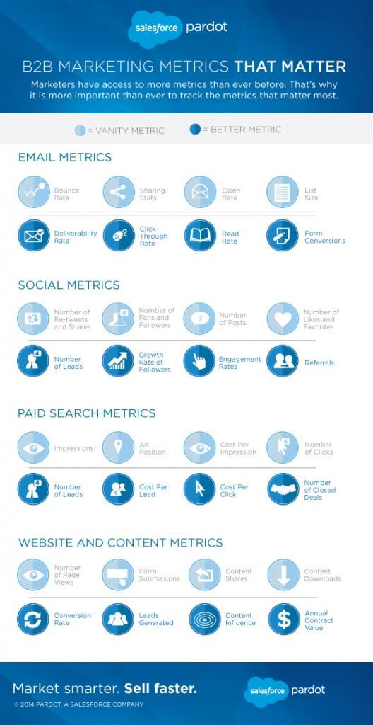 Source: Salesforce Pardot - www.pardot.com