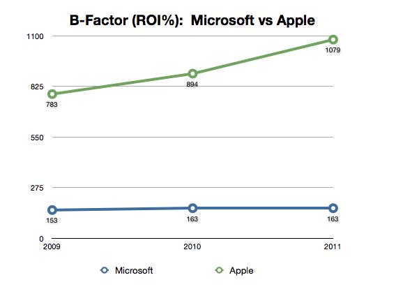 Blirt's B Factor or Creative ROI on Microsoft and Apple