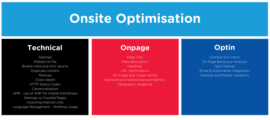 Blirt's Onsite Optimisation Framework