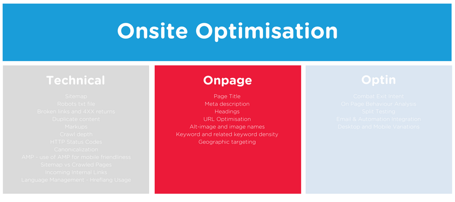Onpage Site Optimisation