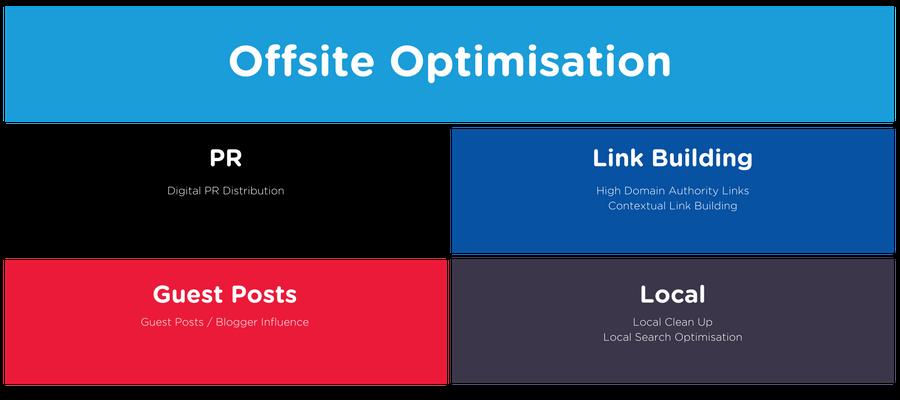 Blirt's Offsite Search Optimsiation Framework