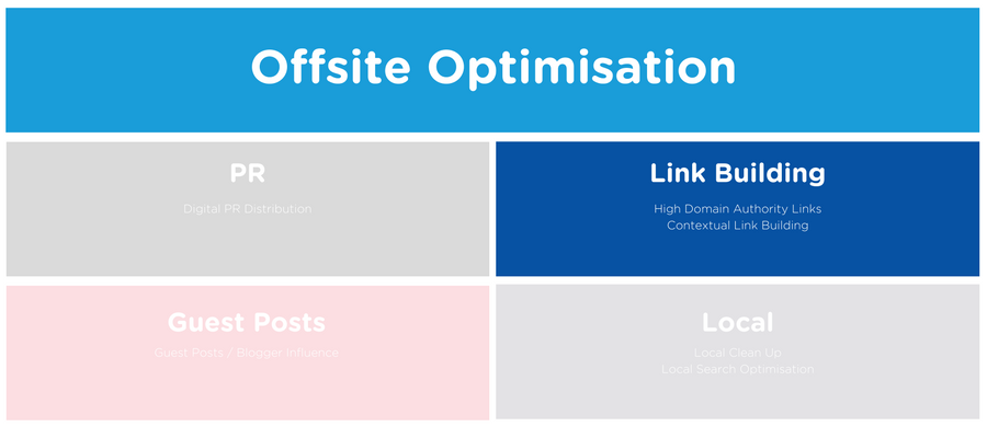 Offsite optimisation through quality backlinking