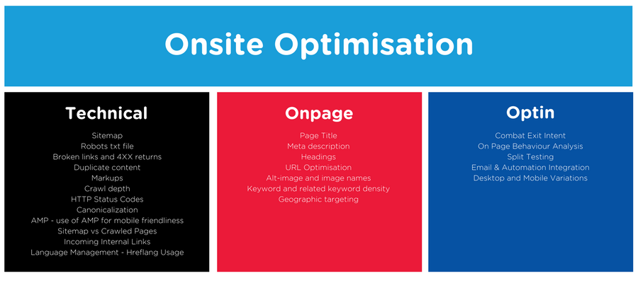 Onsite Optimisation - SEO drives real ROI for small to medium business