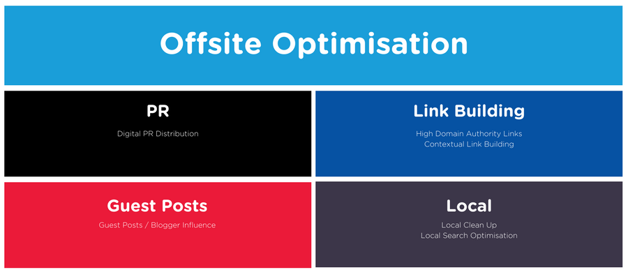 Offsite SEO drives ROI for small to medium business through PR, link building, guest posts and local SEO