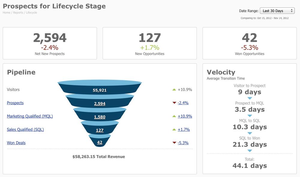 Salesforce Pardot Lifecycle Report - Pipeline, Buyers Journey Example