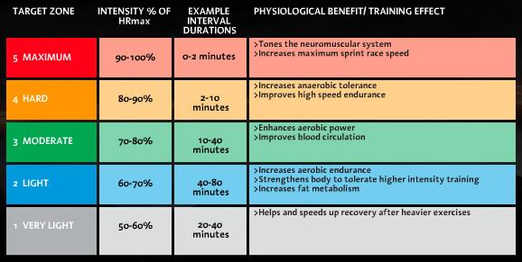 Heart Rate Zones Tyler Robbins Fitness